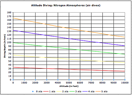Nitrogen Conversion Chart Rebellions